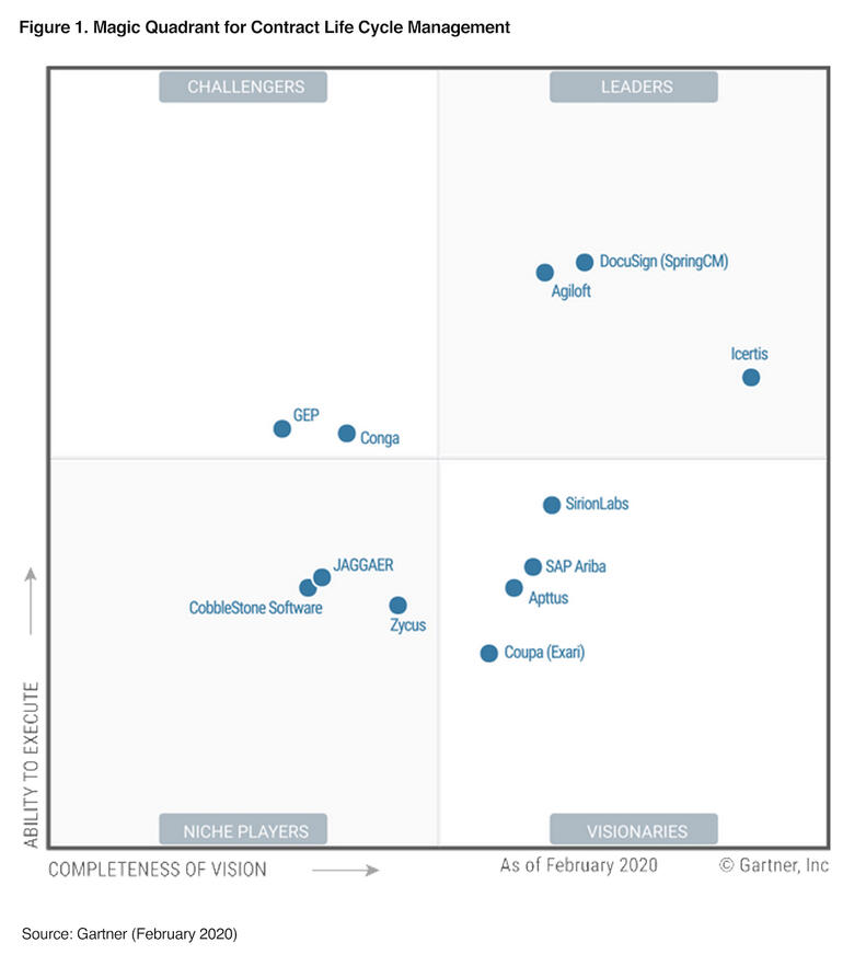 DocuSign Named a Leader in 2020 Gartner Magic Quadrant for Contract Lifecycle Management