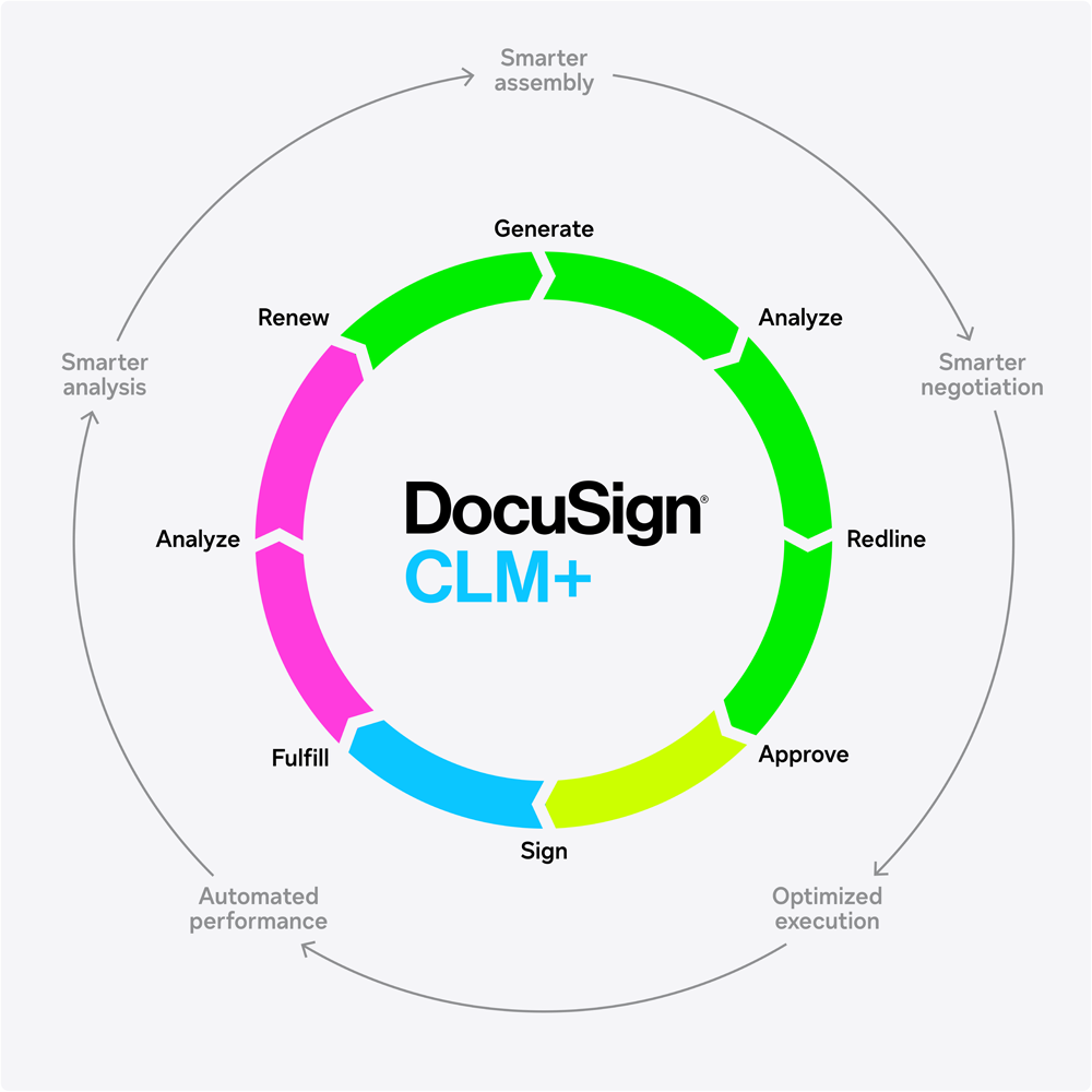 Diagram showing the contract management lifecycle.
